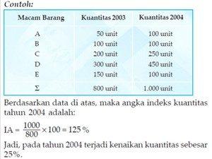 Contoh Angka indeks kuantitas (quantity Q)